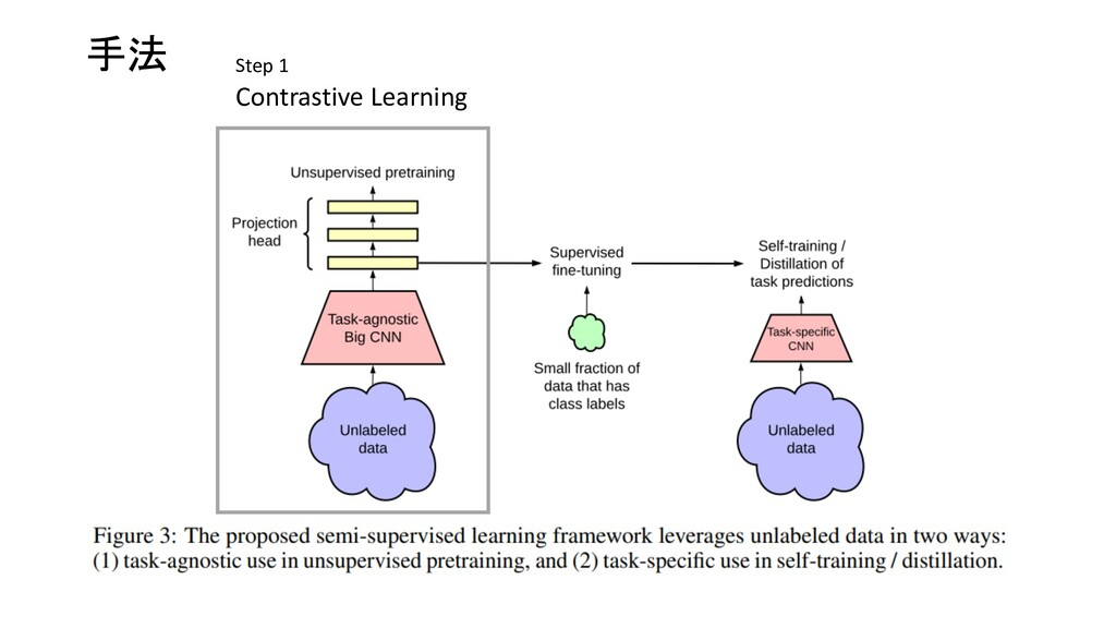 手法 Contrastive Learning Step 1