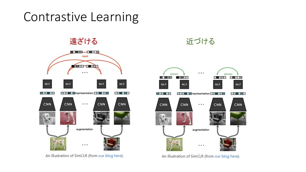 Contrastive Learning 遠ざける 近づける