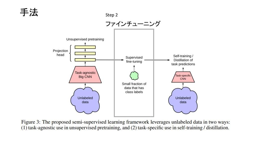 手法 ファインチューニング Step 2