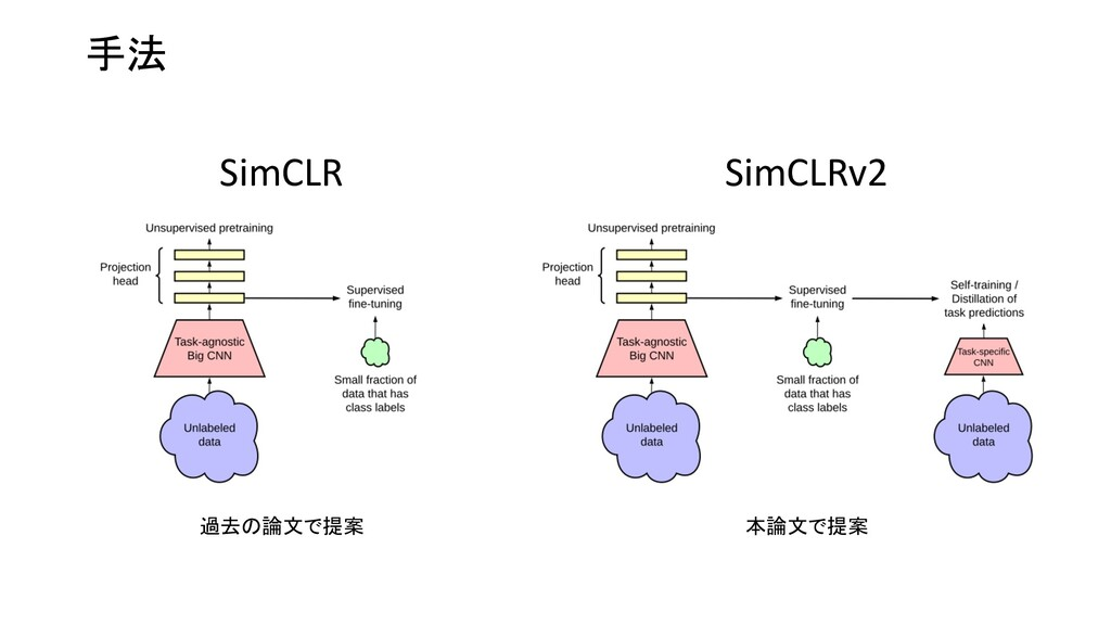 手法 SimCLR SimCLRv2 過去の論文で提案 本論文で提案
