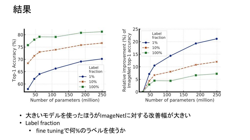結果 • 大きいモデルを使ったほうがImageNetに対する改善幅が大きい • Label f...