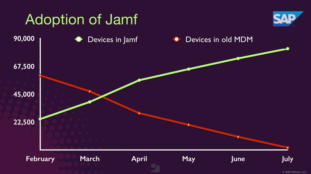 © JAMF Software, LLC 22,500 45,000 67,500 90,00...