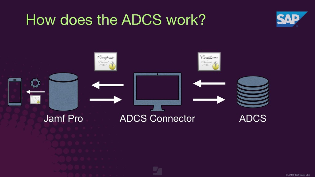 © JAMF Software, LLC How does the ADCS work? Ja...