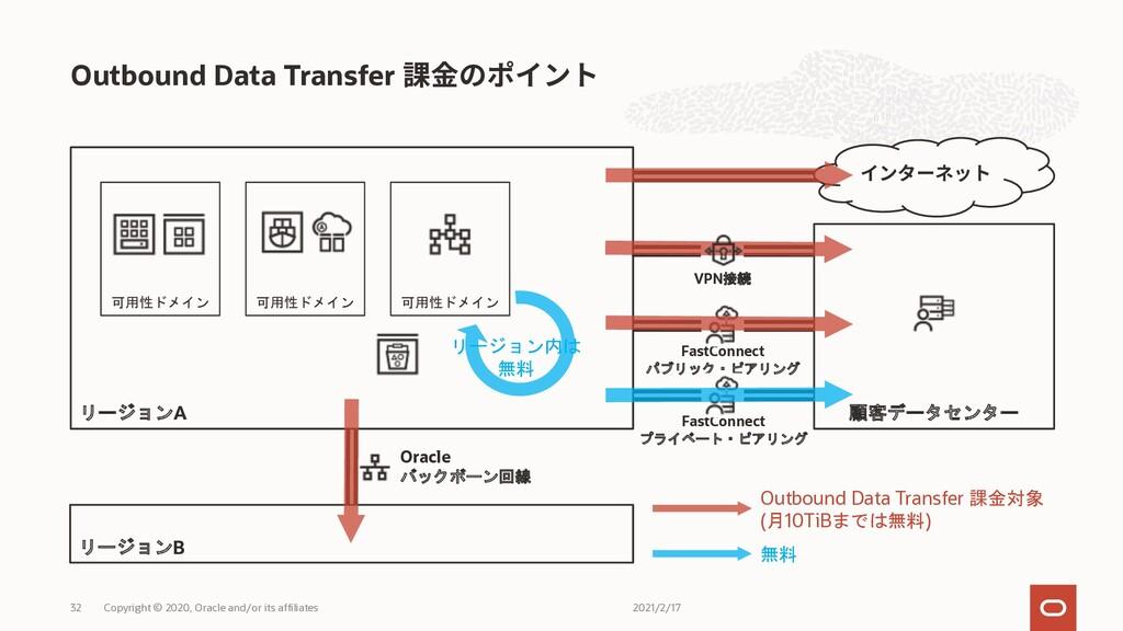 Outbound Data Transfer リージョンA リージョンB 可用性ドメイン 可用...
