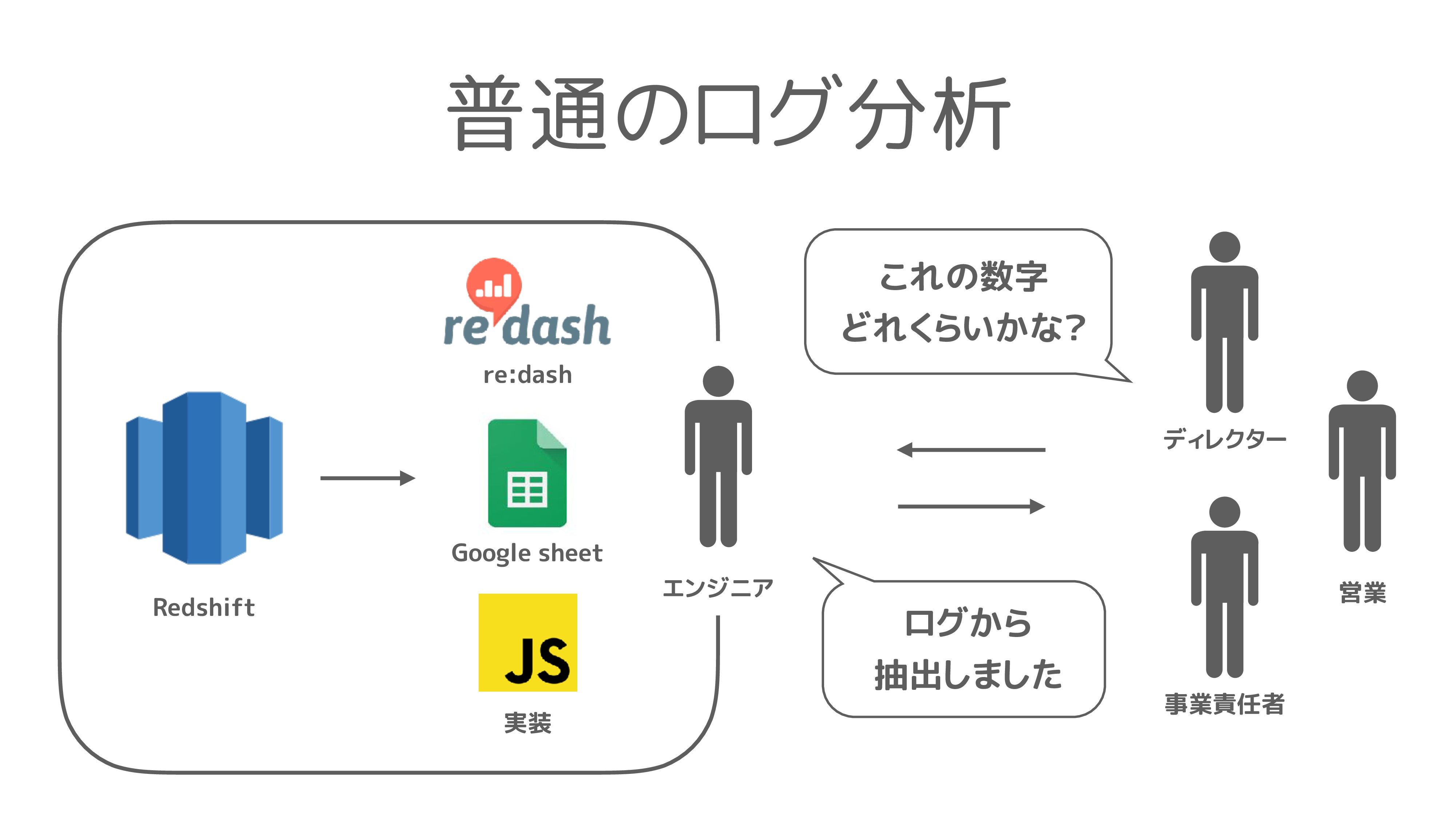 Redshift Google sheet re:dash 普通のログ分析 ディレクター エン...