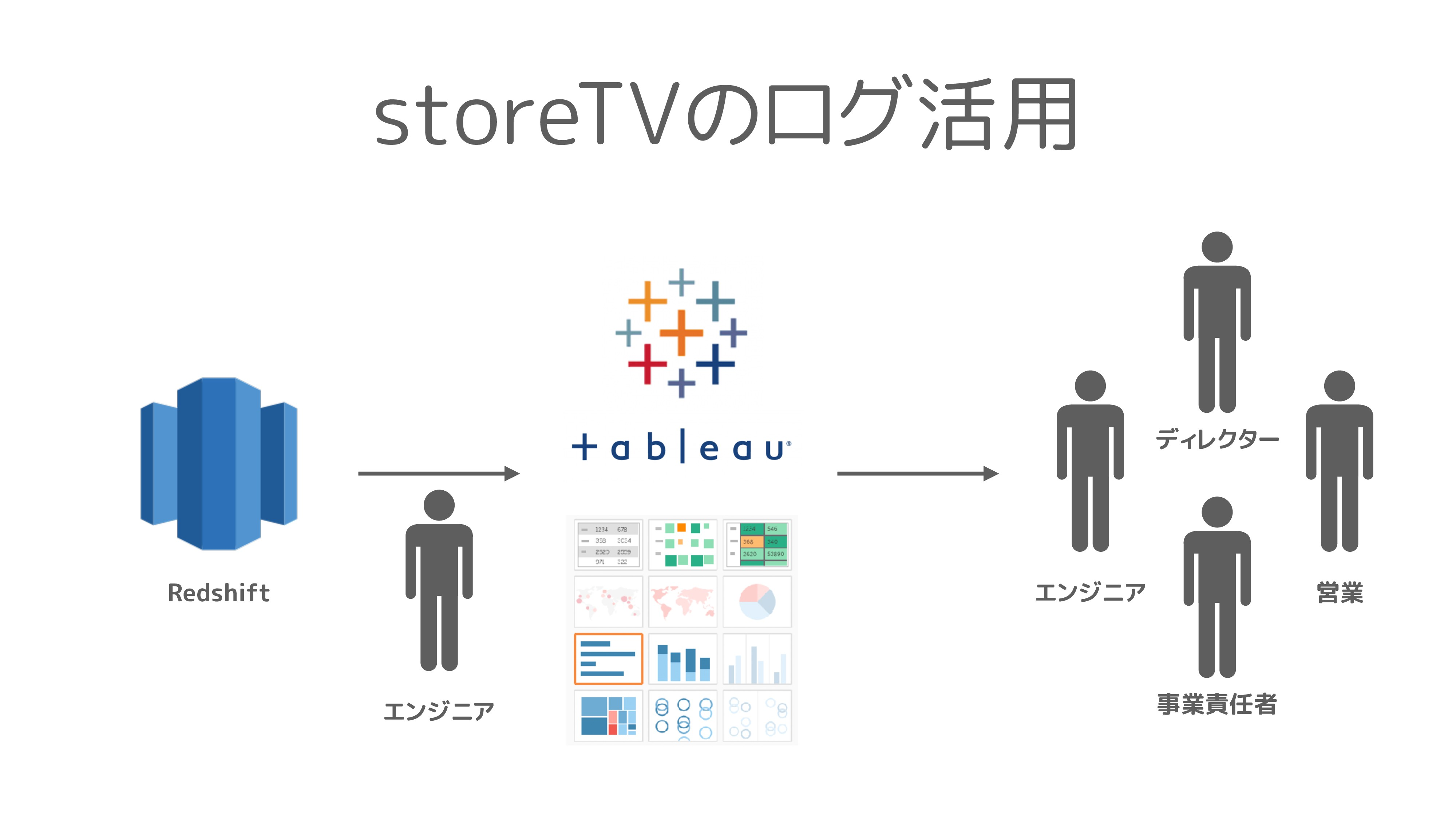 Redshift storeTVのログ活用 ディレクター 事業責任者 営業 エンジニア エンジ...