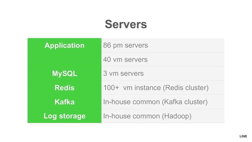 Application 86 pm servers 40 vm servers MySQL 3...