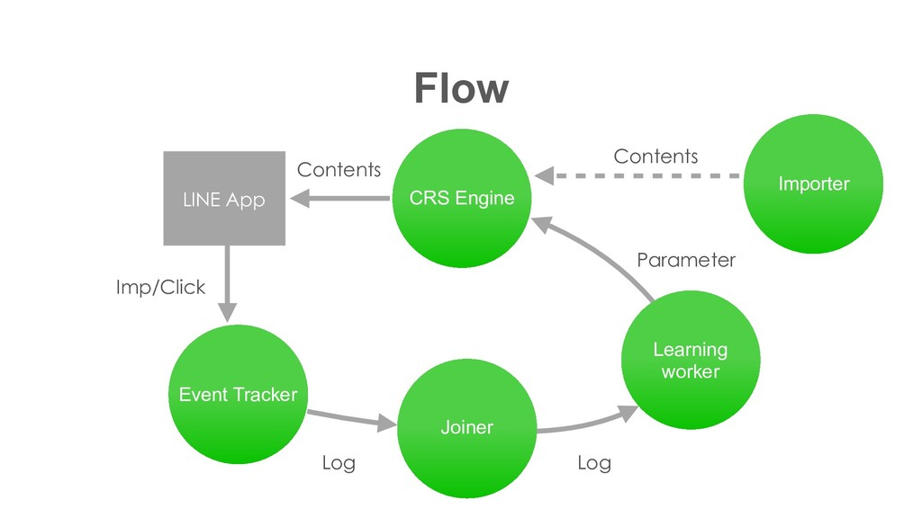 CRS Engine Flow Event Tracker Joiner Learning w...
