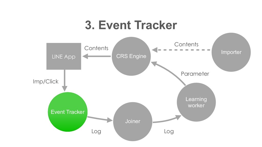 CRS Engine 3. Event Tracker Event Tracker Joine...