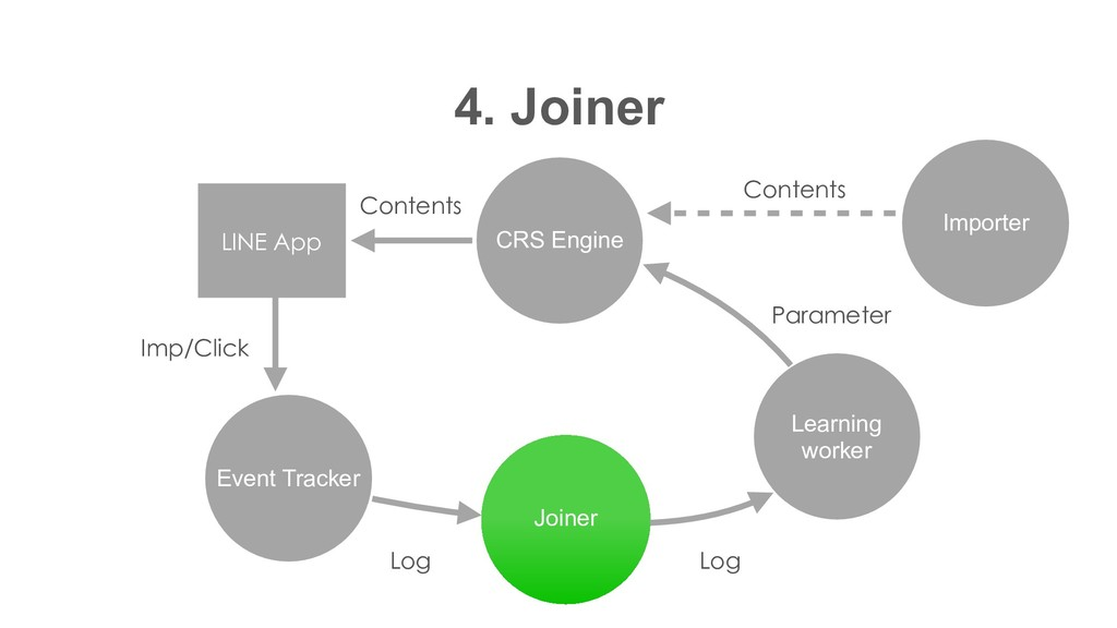 CRS Engine 4. Joiner Event Tracker Joiner Learn...