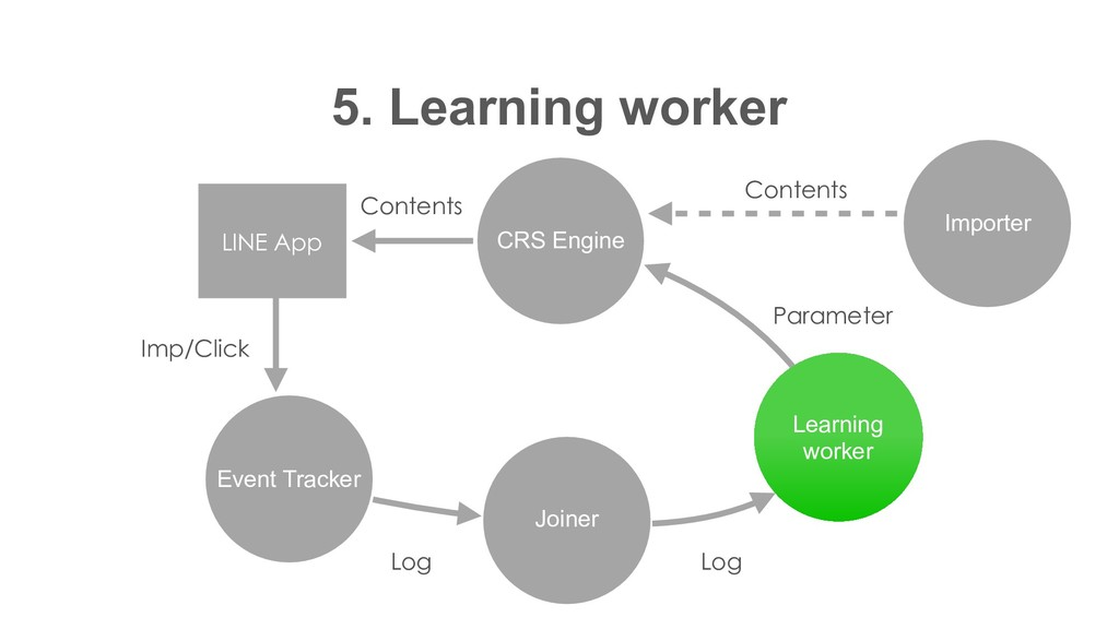 CRS Engine 5. Learning worker Event Tracker Joi...