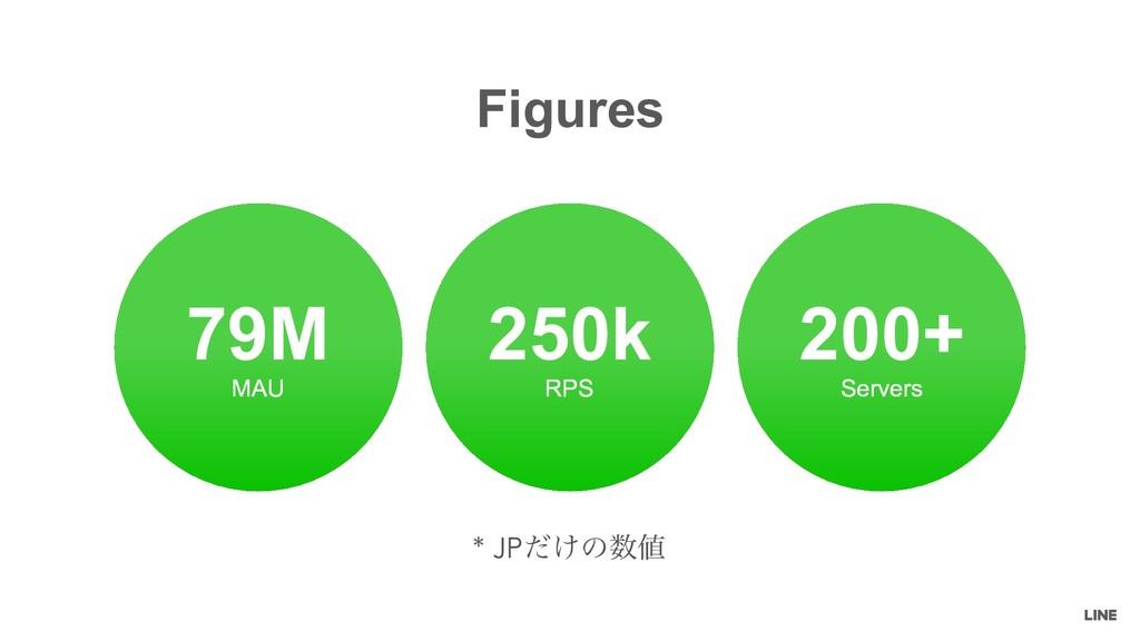 Figures MAU 79M RPS 250k Servers 200+ * JP͚ͩͷ