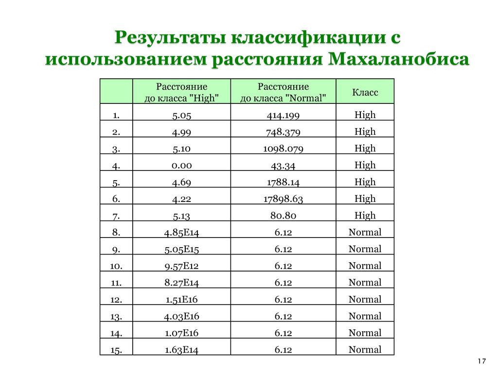 17 Результаты классификации с использованием ра...