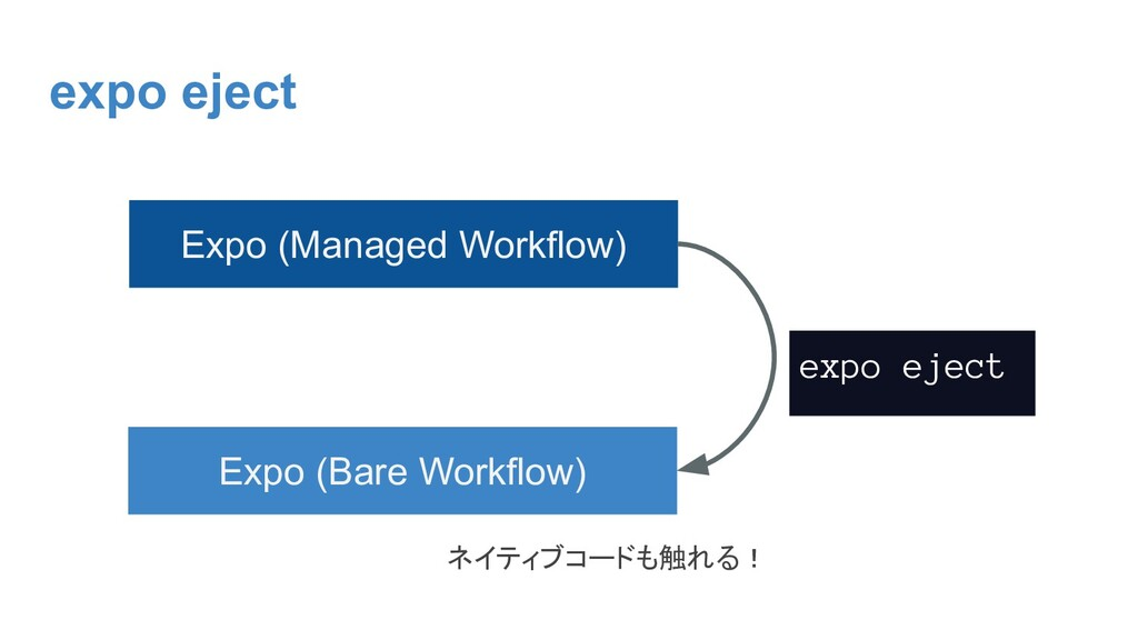 expo eject Expo (Managed Workflow) Expo (Bare W...