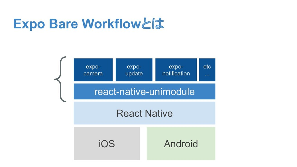 Expo Bare Workflowとは iOS Android React Native r...