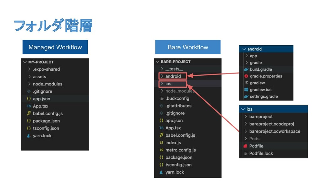 フォルダ階層 Managed Workflow Bare Workflow
