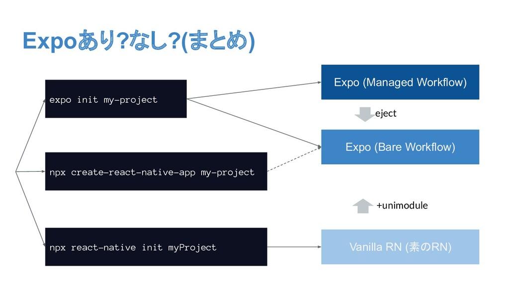 Expoあり?なし?(まとめ) expo init my-project npx react-...