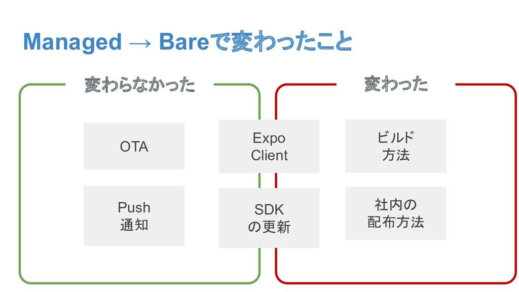 Managed → Bareで変わったこと 変わった 変わらなかった OTA Push 通知 ...