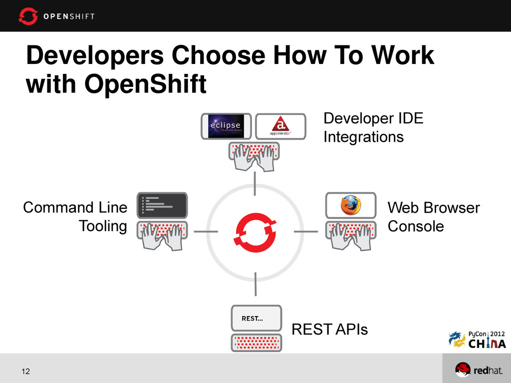 12 Developers Choose How To Work with OpenShift...
