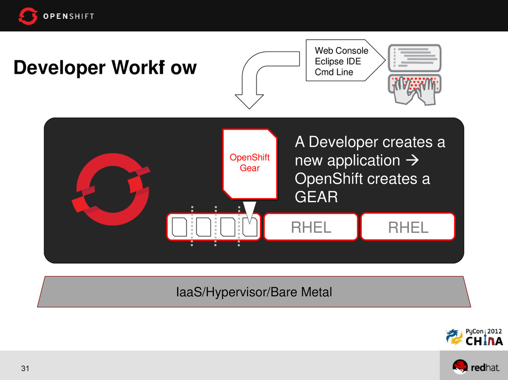 31 Developer Workf l ow RHEL RHEL A Developer c...