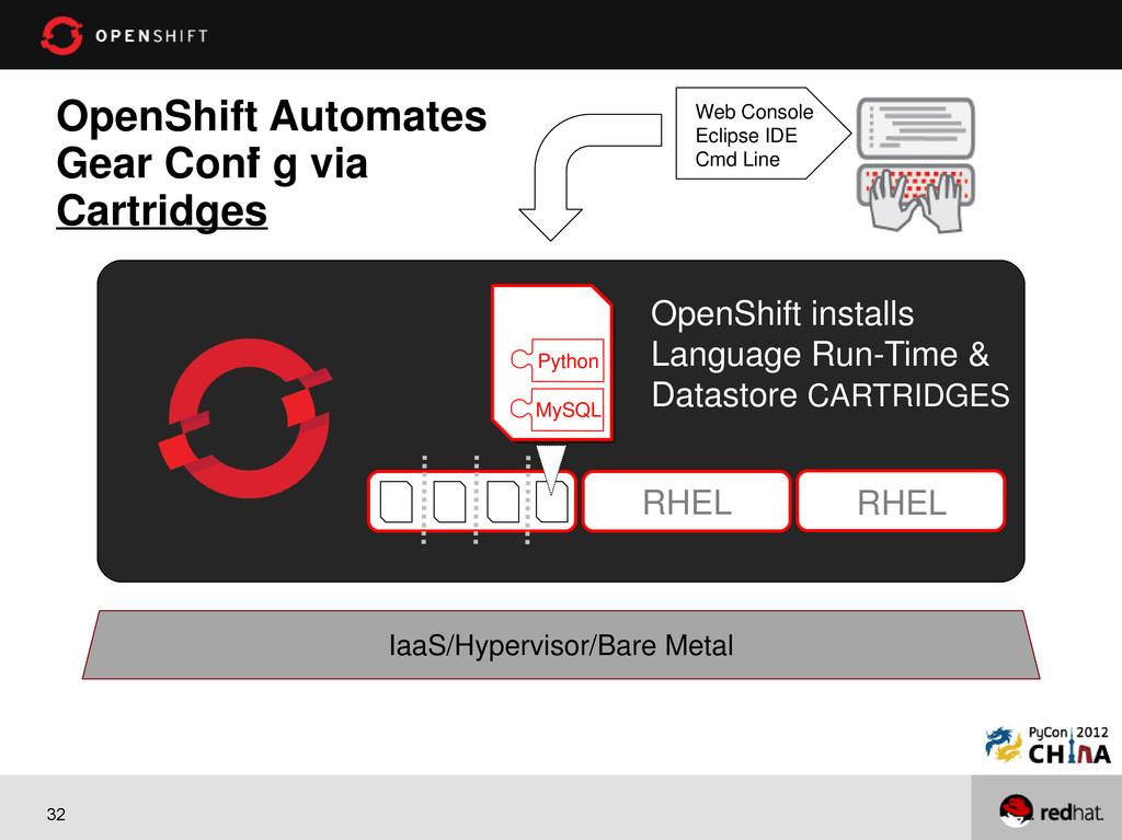 32 OpenShift Automates Gear Conf i g via Cartri...