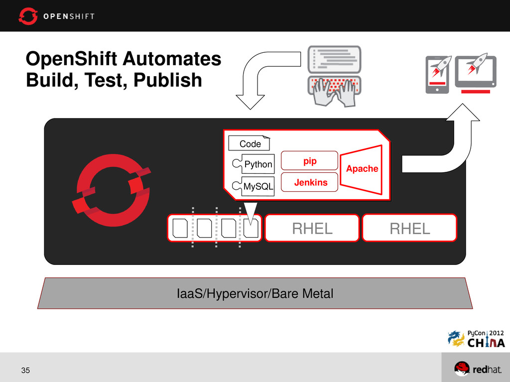 35 OpenShift Automates Build, Test, Publish RHE...