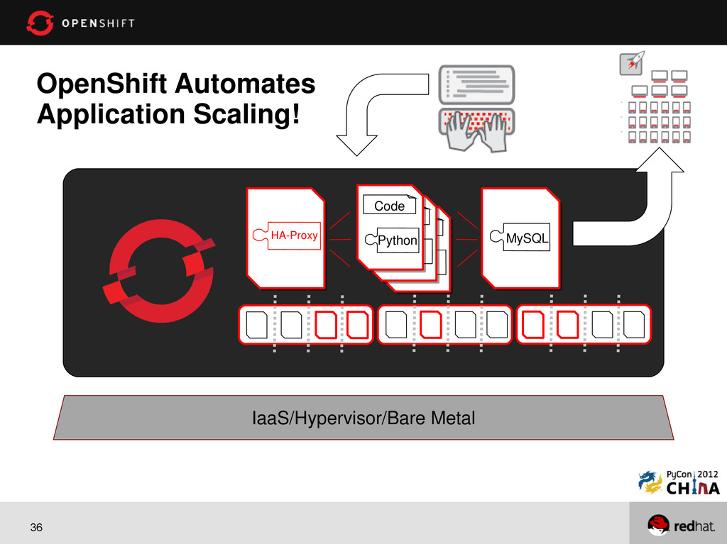 36 OpenShift Automates Application Scaling! Iaa...