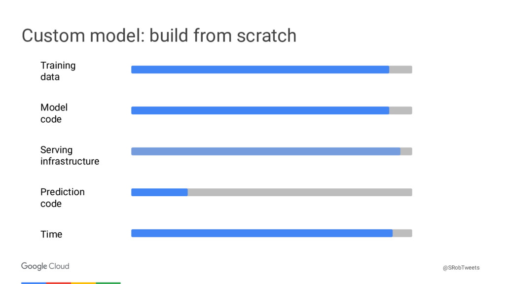 Confidential & Proprietary Custom model: build ...