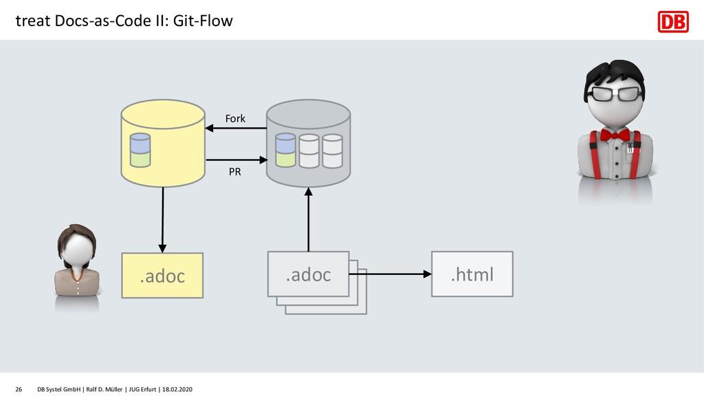 treat Docs-as-Code II: Git-Flow .adoc .adoc .ad...