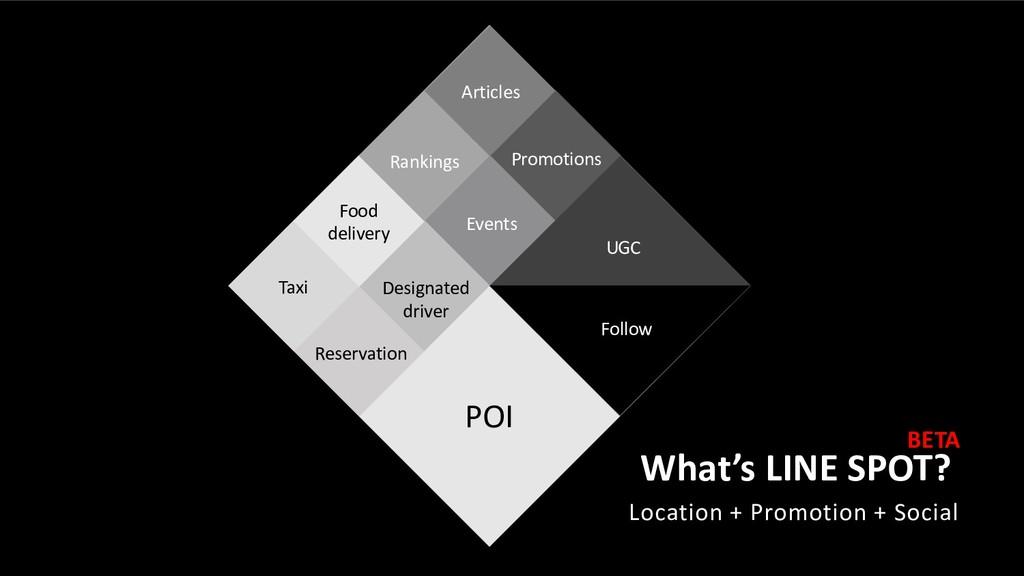 What's LINE SPOT? POI Service s Social Conten t...
