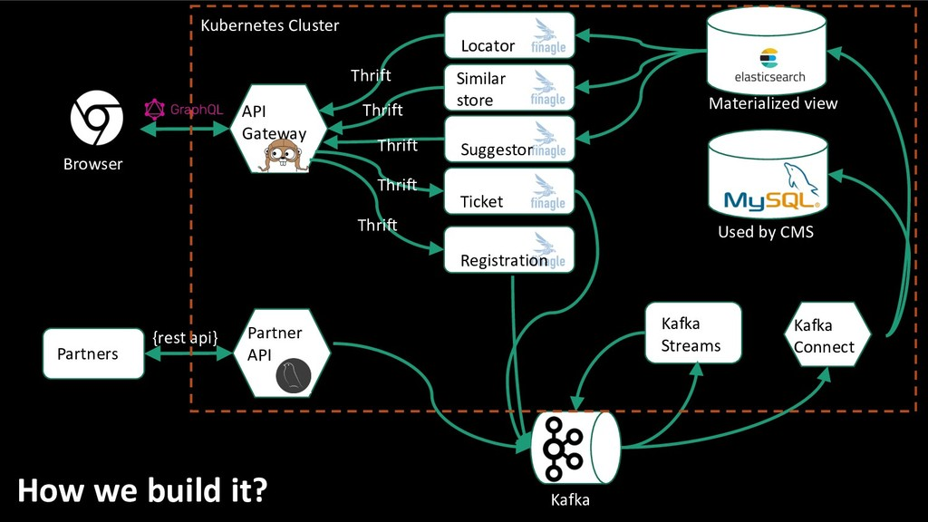 How we build it? Browser API Gateway Locator Si...
