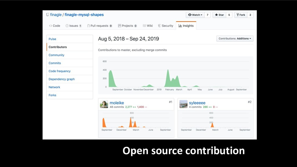 Open source contribution