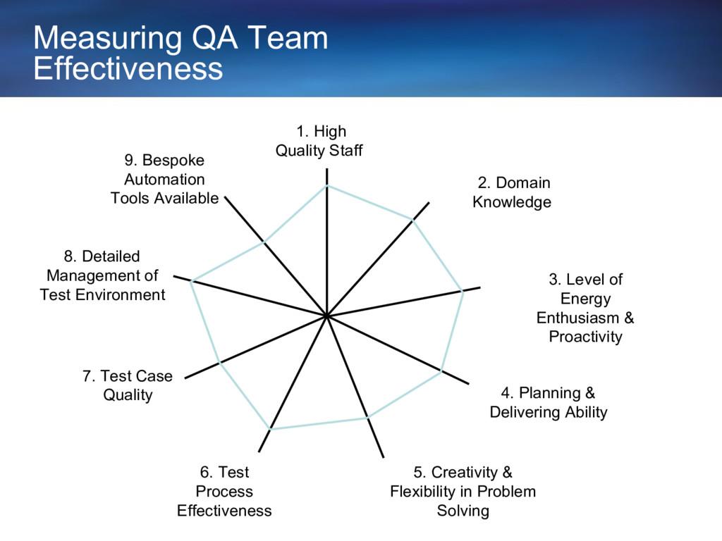 7. Test Case Quality 6. Test Process Effectiven...