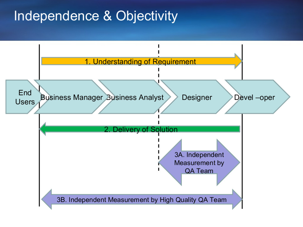 Independence & Objectivity Business Analyst Des...