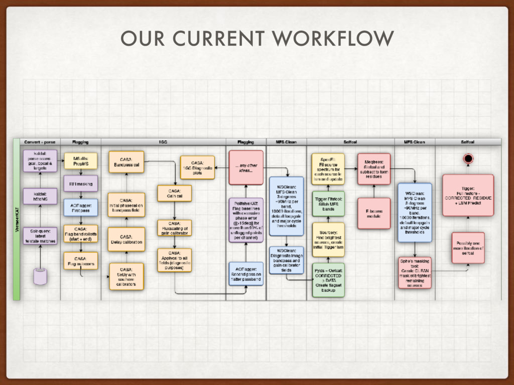 OUR CURRENT WORKFLOW