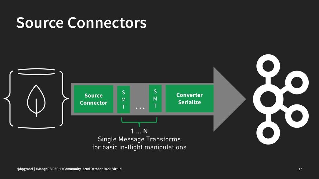 Source Connectors @hpgrahsl | #MongoDB DACH #Co...