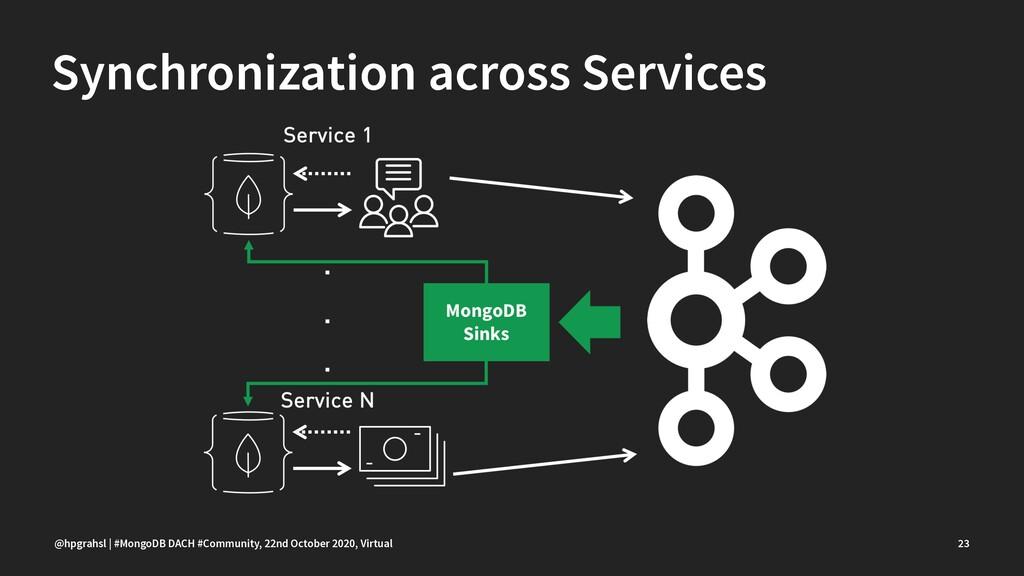 Synchronization across Services @hpgrahsl | #Mo...