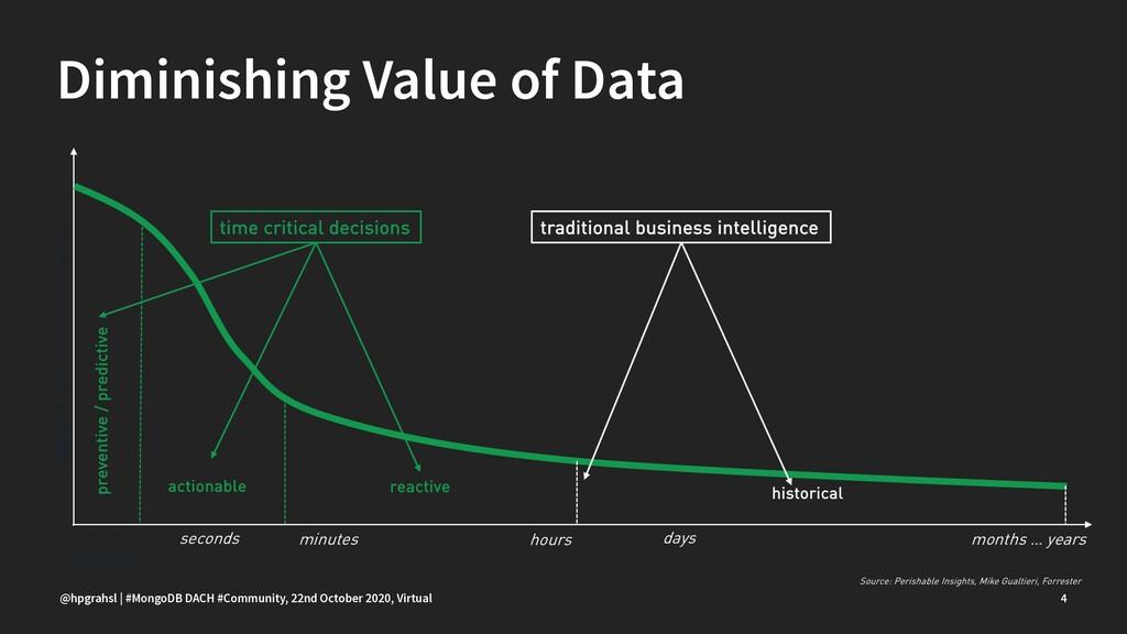 Diminishing Value of Data @hpgrahsl | #MongoDB ...