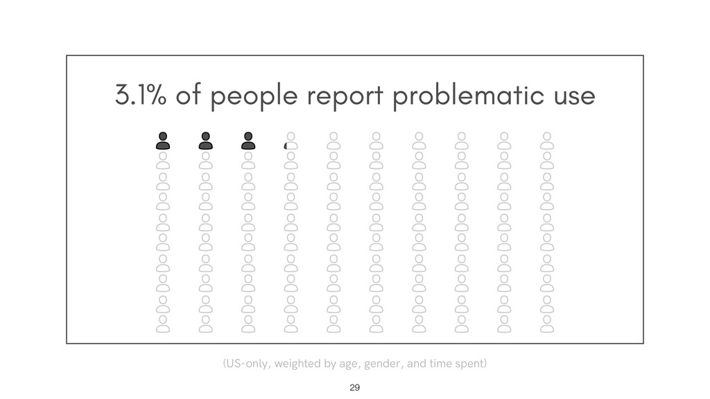3.1% of people report problematic use !29 (US-o...