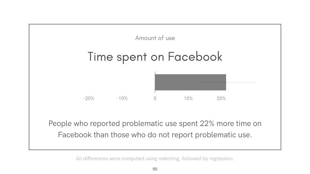 Time spent on Facebook People who reported prob...