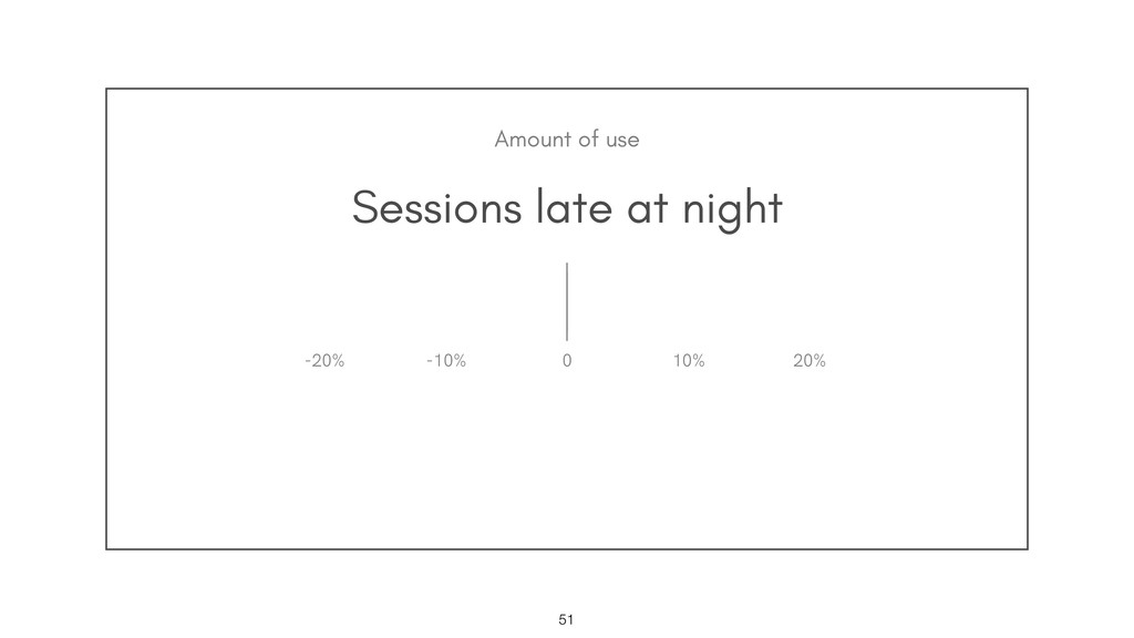Sessions late at night !51 0 10% 20% -20% -10% ...