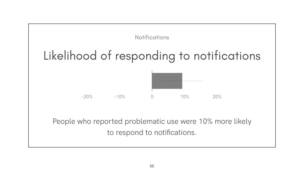 Likelihood of responding to notifications Peopl...