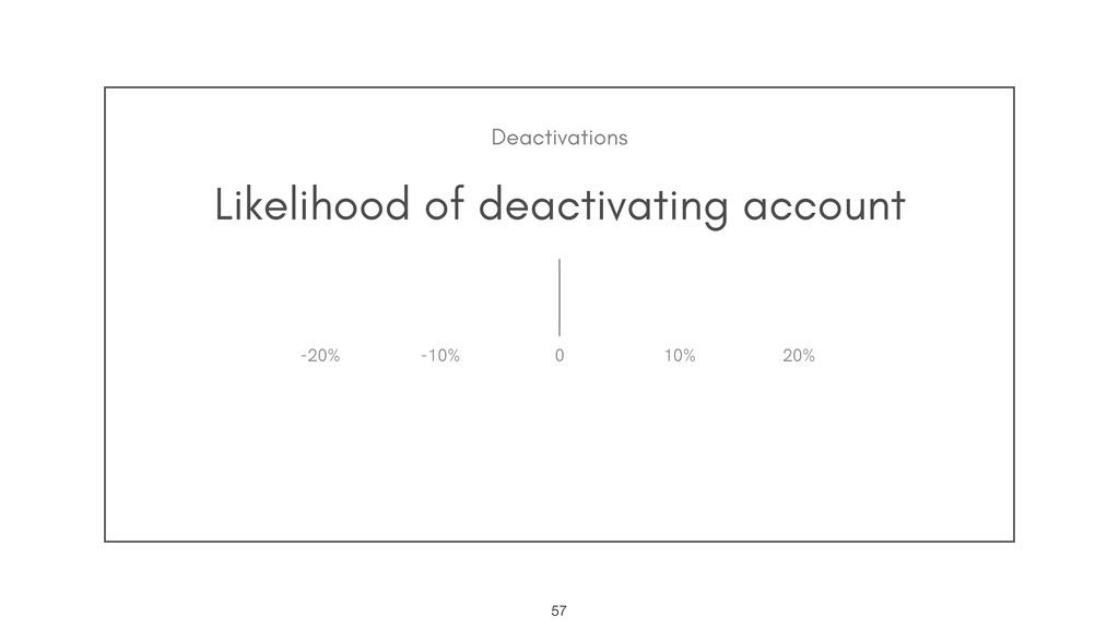 Likelihood of deactivating account !57 0 10% 20...