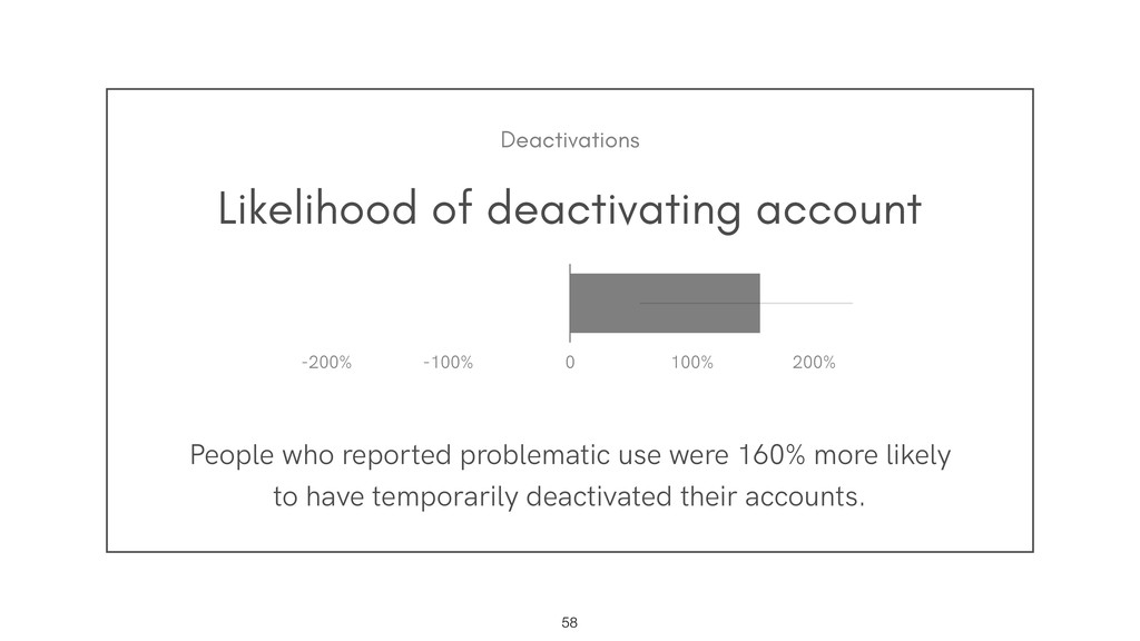 Likelihood of deactivating account People who r...