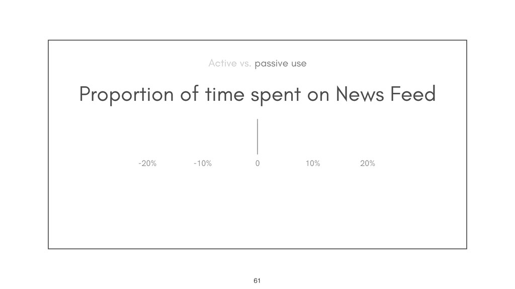 Proportion of time spent on News Feed !61 0 10%...