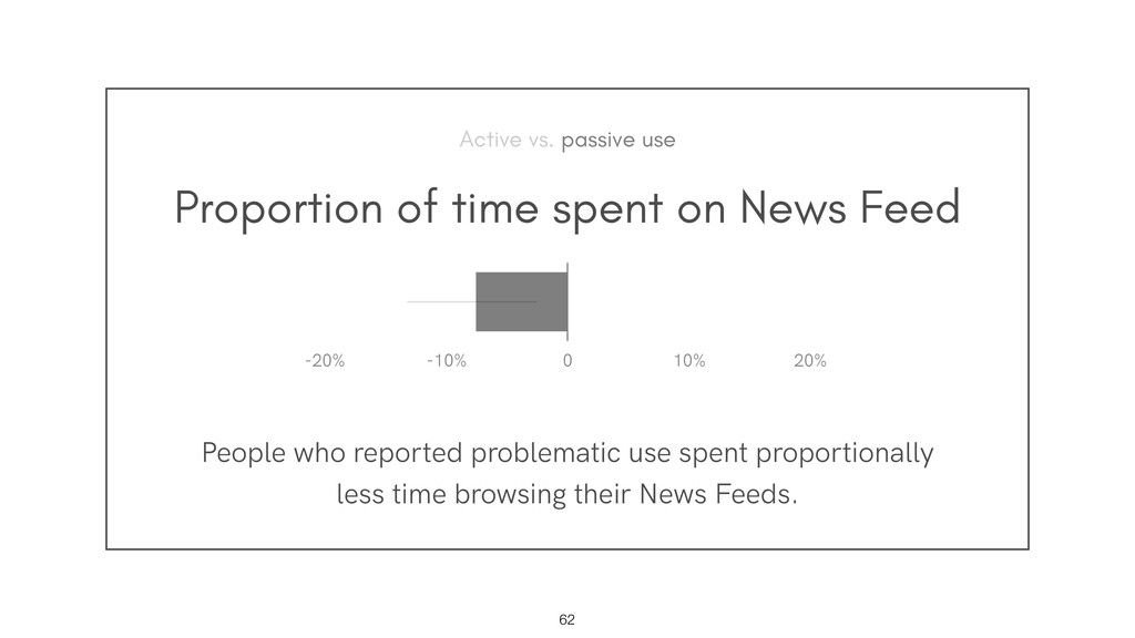 Proportion of time spent on News Feed People wh...