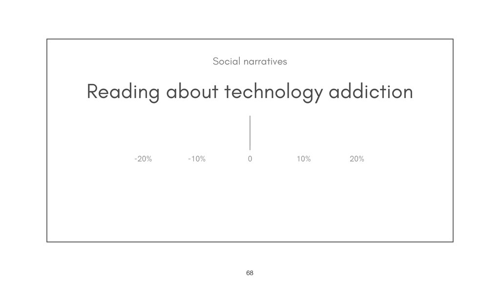 Reading about technology addiction !68 0 10% 20...