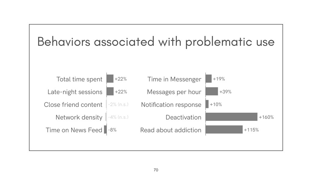 Behaviors associated with problematic use !70 +...