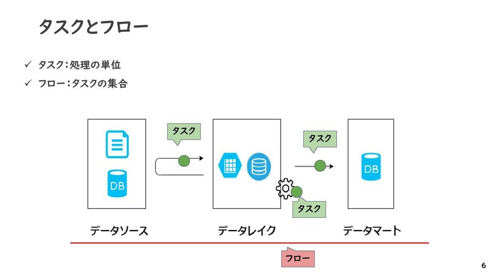 タスクとフロー ✓ タスク:処理の単位 ✓ フロー:タスクの集合 6 タスク フロー タスク ...