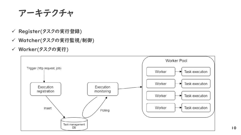アーキテクチャ 10 ✓ Register(タスクの実行登録) ✓ Watcher(タスクの実...